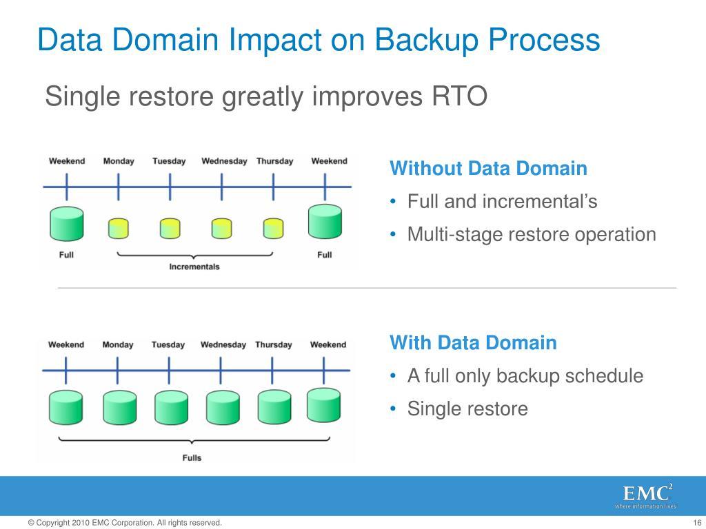Single restore greatly improves RTO
