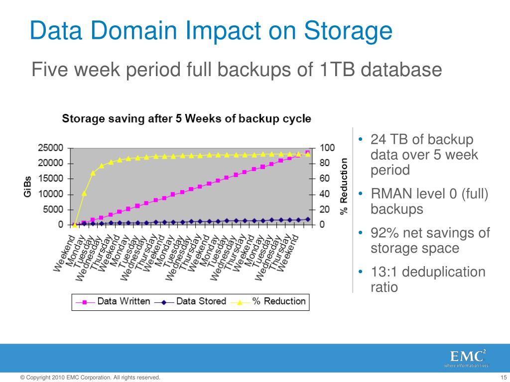 Five week period full backups of 1TB database