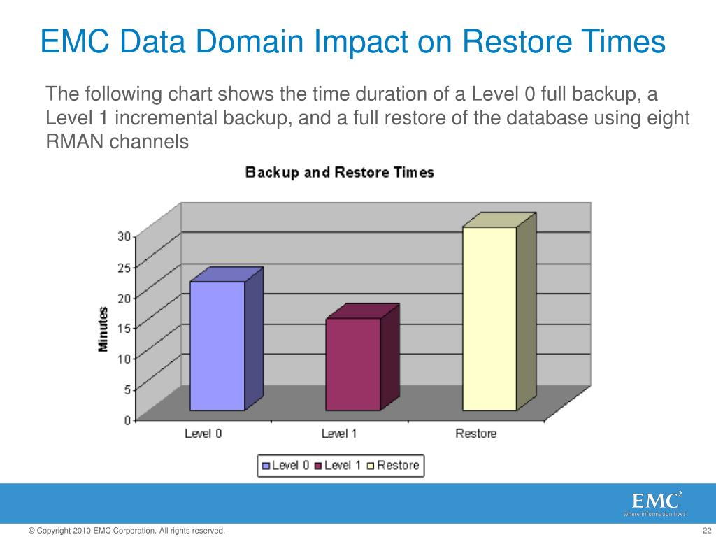 EMC Data Domain Impact on Restore Times