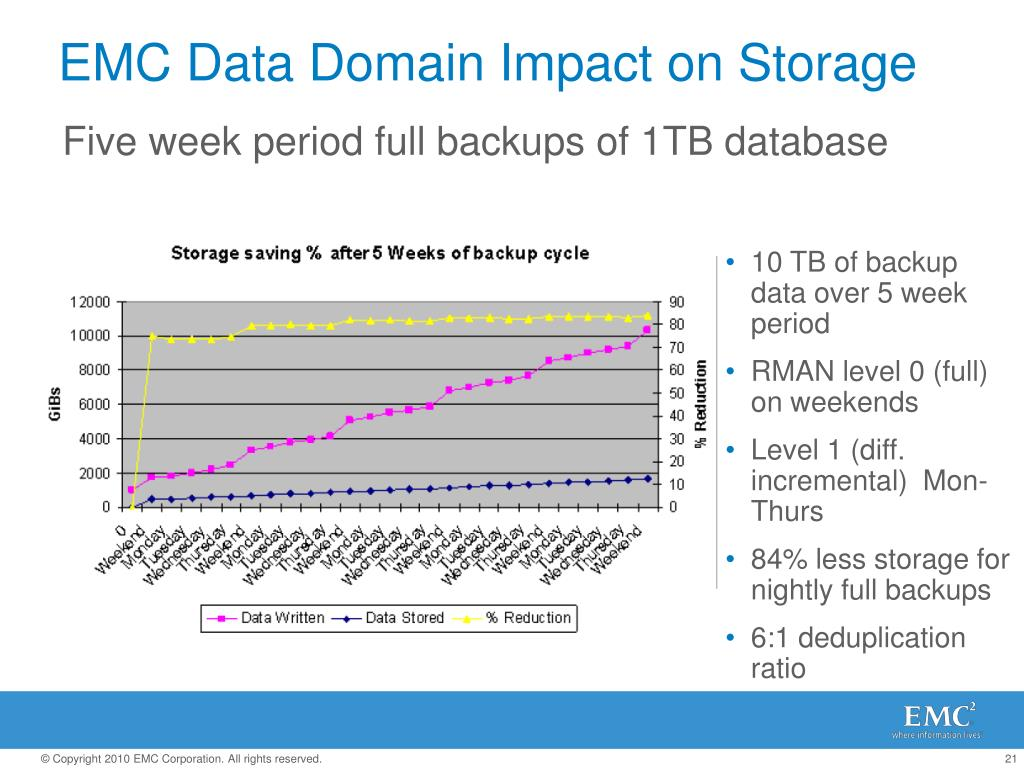 Five week period full backups of 1TB database