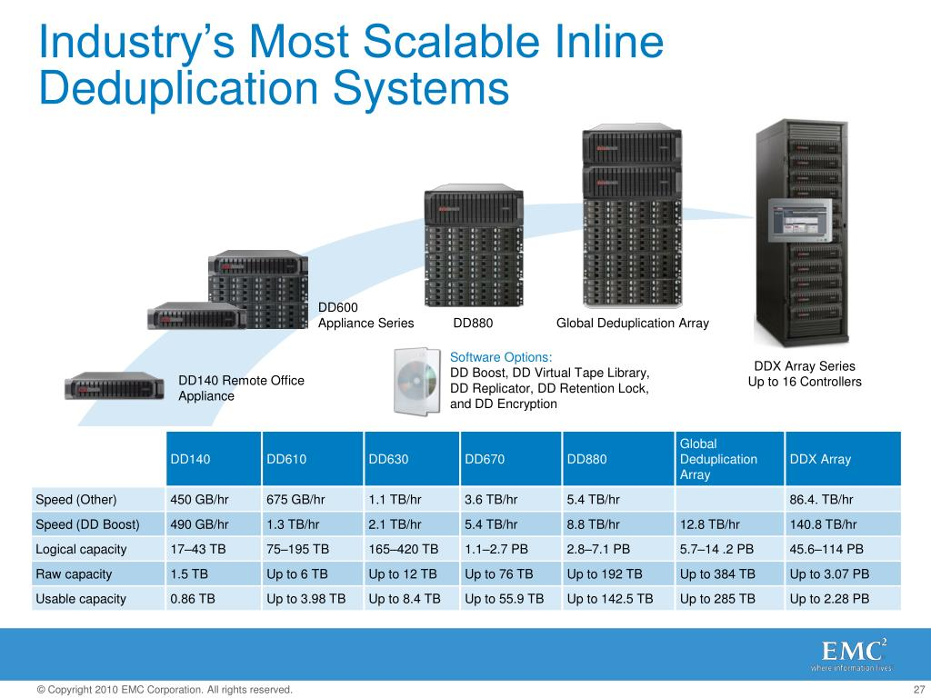 Industry's Most Scalable Inline Deduplication Systems