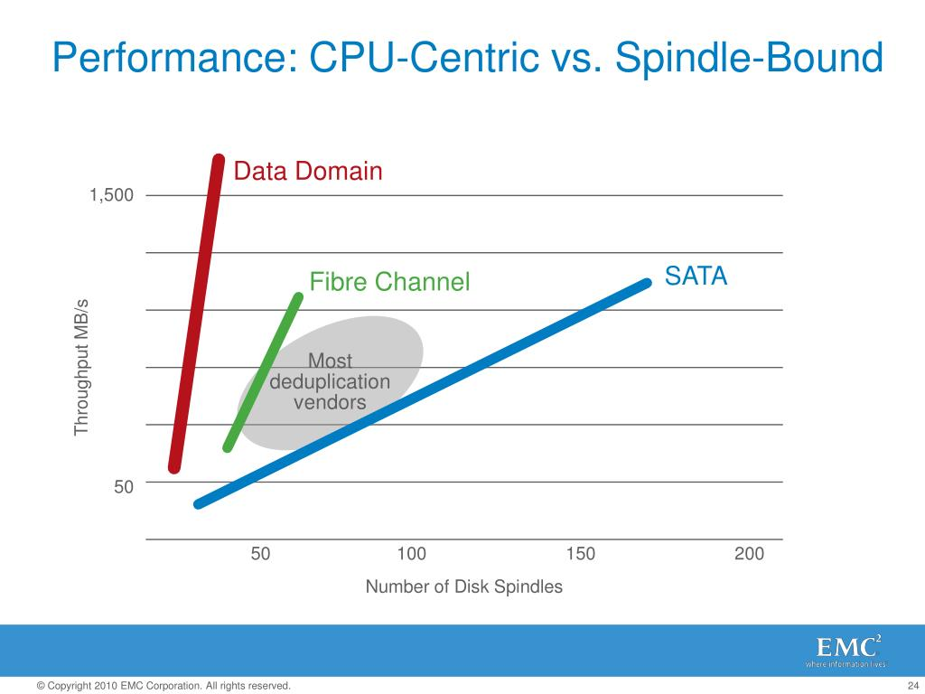 Performance: CPU-Centric vs. Spindle-Bound