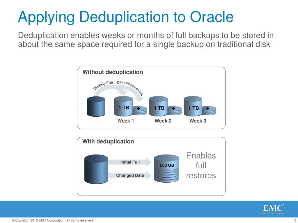 Applying Deduplication to Oracle