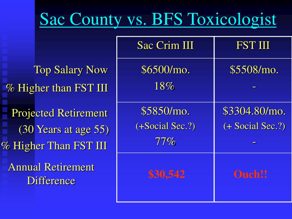 Sac County vs. BFS Toxicologist