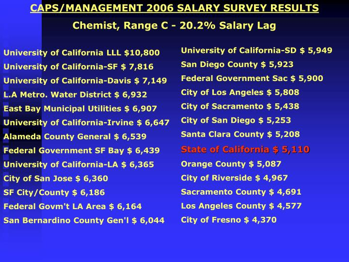 CAPS/MANAGEMENT 2006 SALARY SURVEY RESULTS