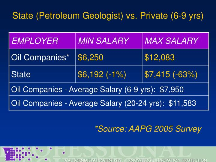 State (Petroleum Geologist) vs. Private (6-9 yrs)