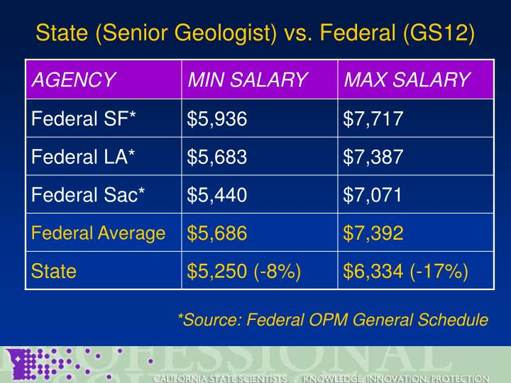State (Senior Geologist) vs. Federal (GS12)
