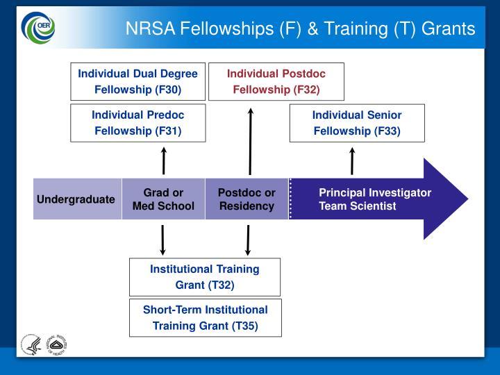 NRSA Fellowships (F) & Training (T) Grants