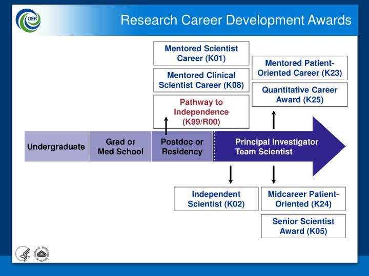Research Career Development Awards