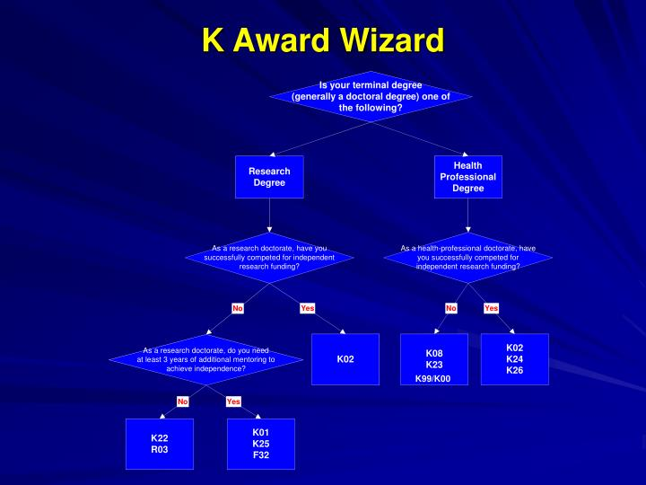 K Award Wizard