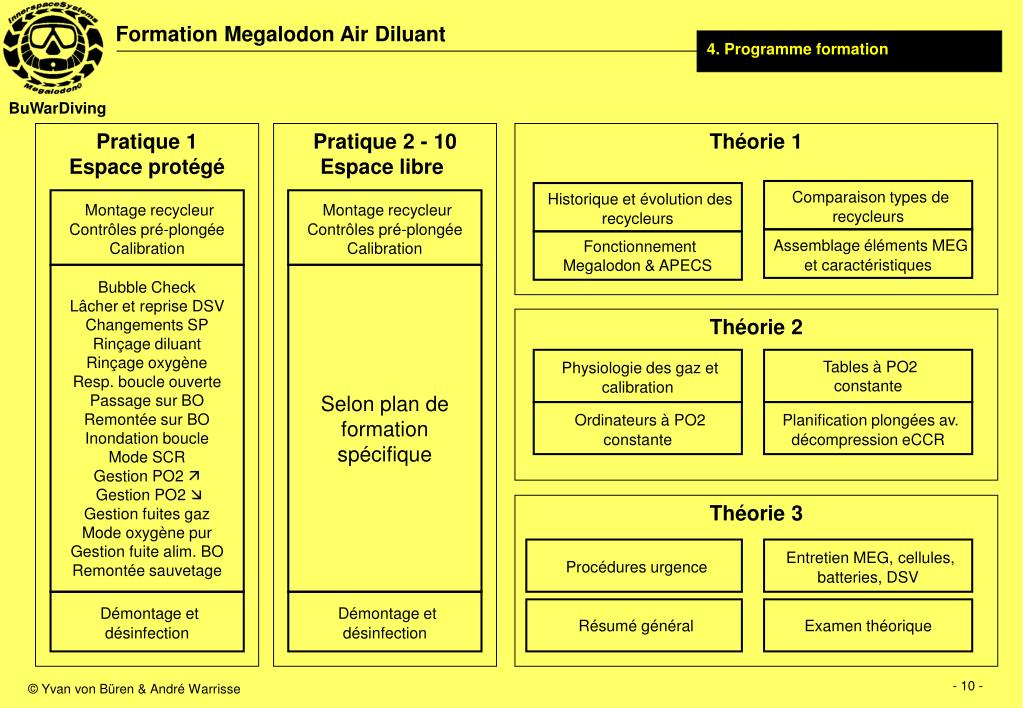 4. Programme formation