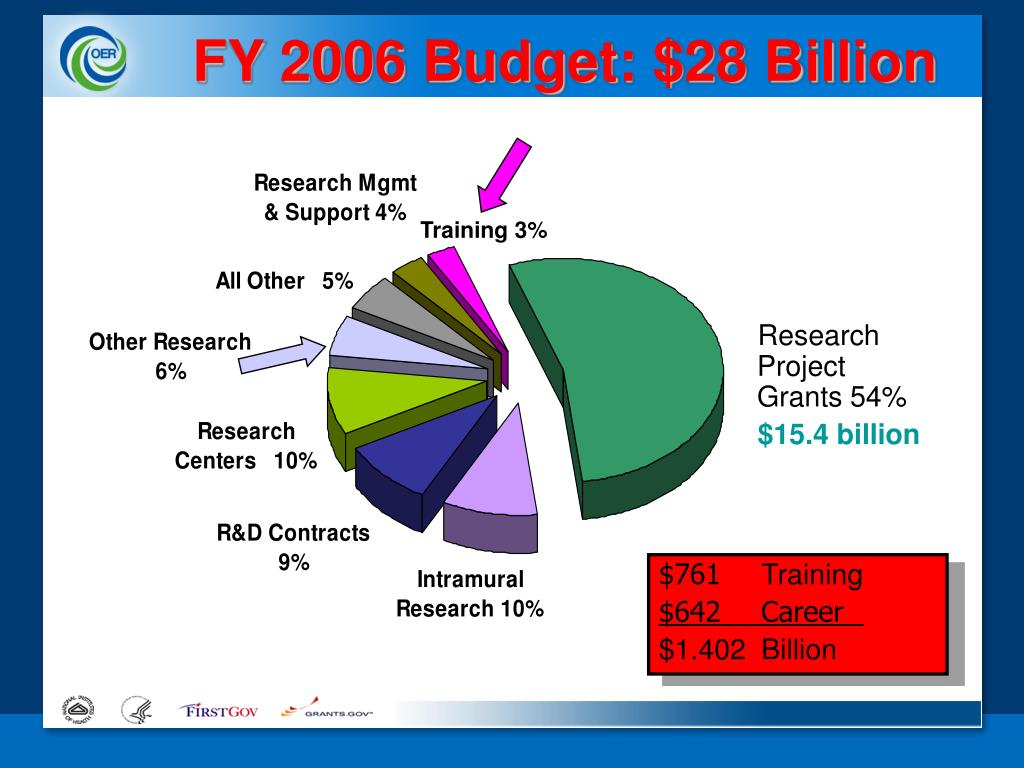 FY 2006 Budget: $28 Billion