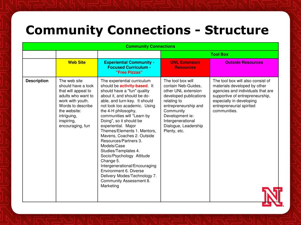 Community Connections - Structure