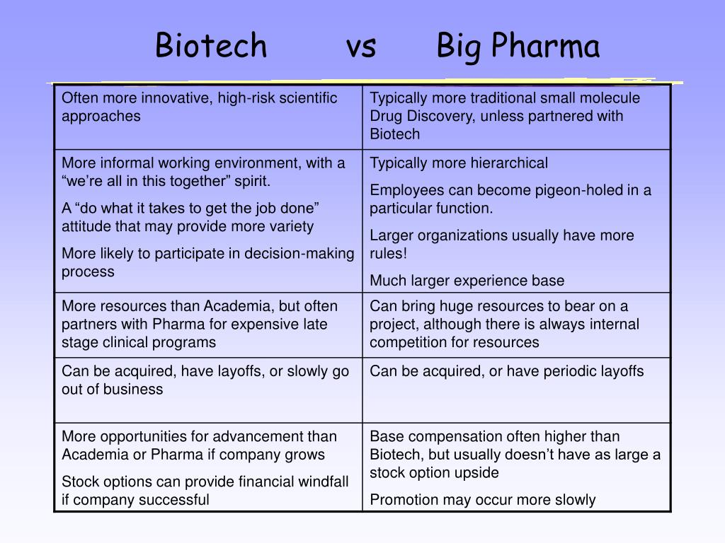Biotech        vs      Big Pharma