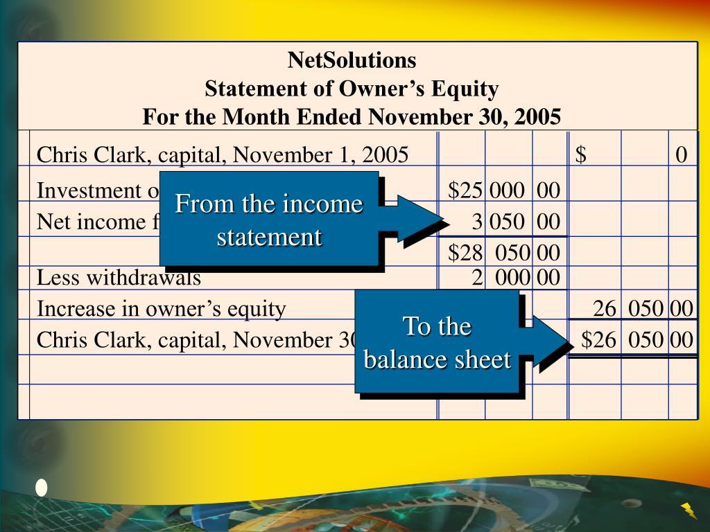 Investment on November 1$25 000  00