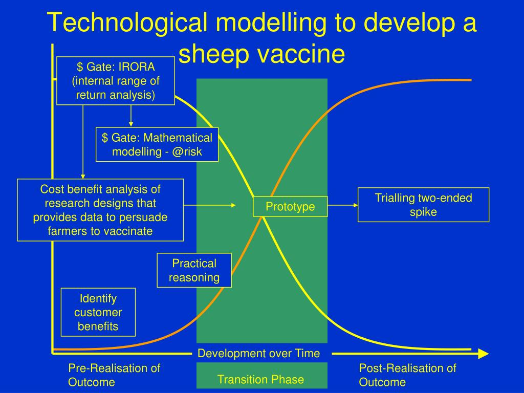 Technological modelling to develop a sheep vaccine