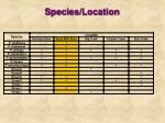species location