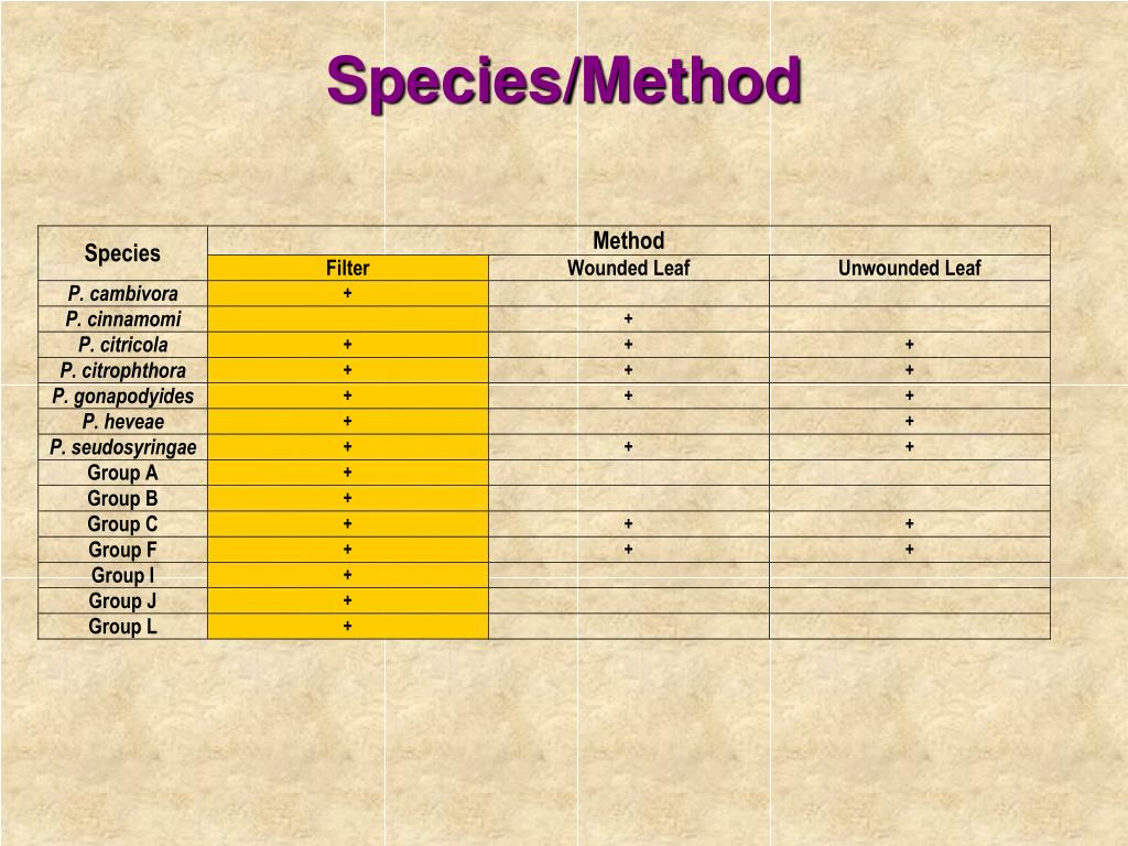 Species/Method