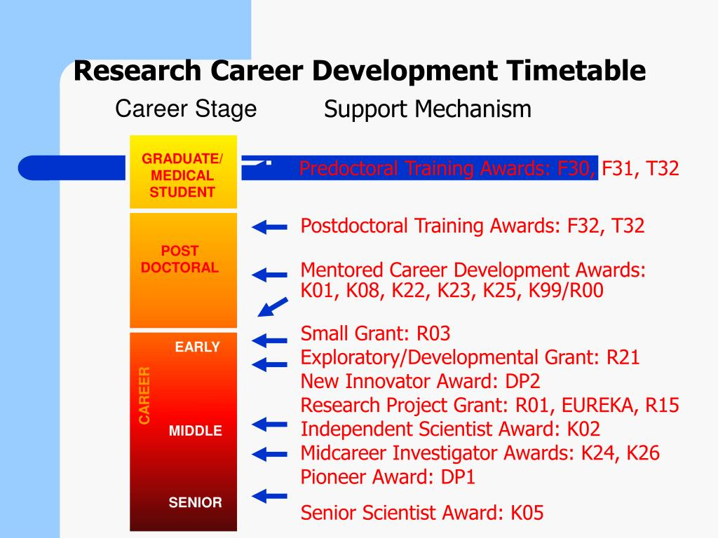 Research Career Development Timetable