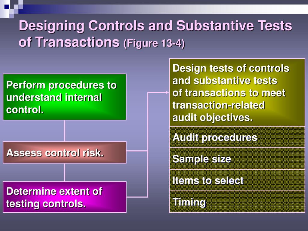 internal control questionnaire sales transaction processing Internal control the process designed, implemented and maintained by management to provide internal control questionnaire (icqs) transaction cycles sales.