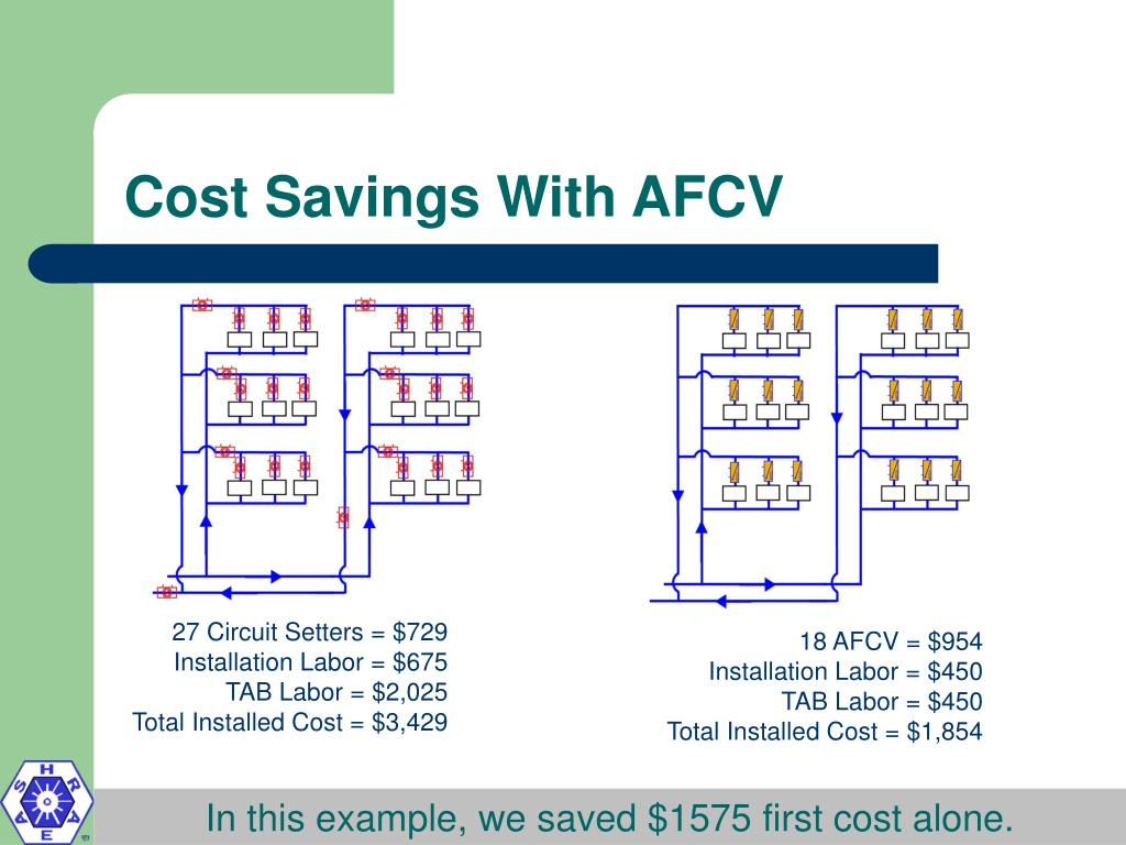 Cost Savings With AFCV