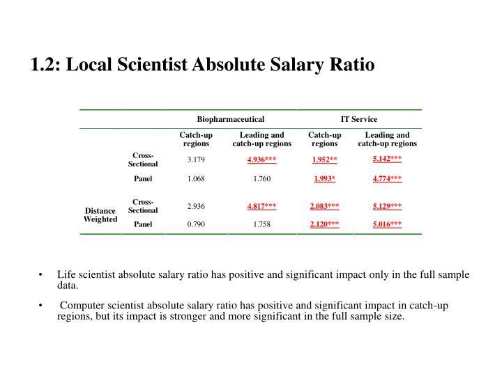 1.2: Local Scientist Absolute Salary Ratio