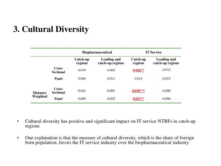3. Cultural Diversity