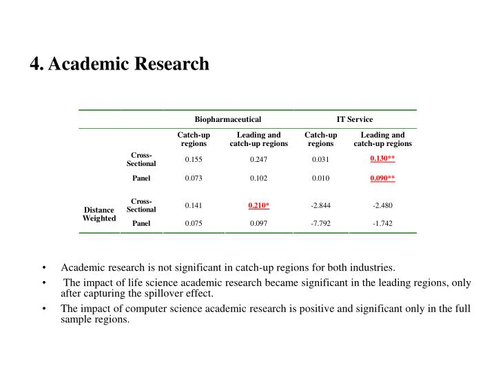 4. Academic Research