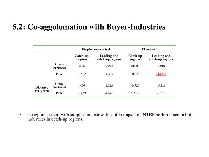 5.2: Co-aggolomation with Buyer-Industries