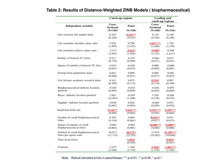Table 2: Results of Distance-Weighted ZINB Models ( biopharmaceutical)