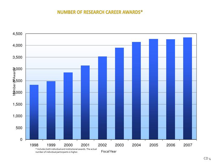 NUMBER OF RESEARCH CAREER AWARDS*