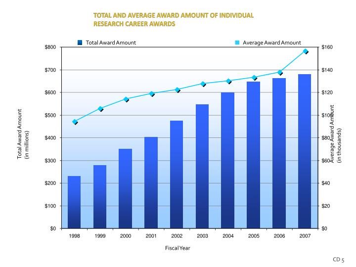 TOTAL AND AVERAGE AWARD AMOUNT OF INDIVIDUAL