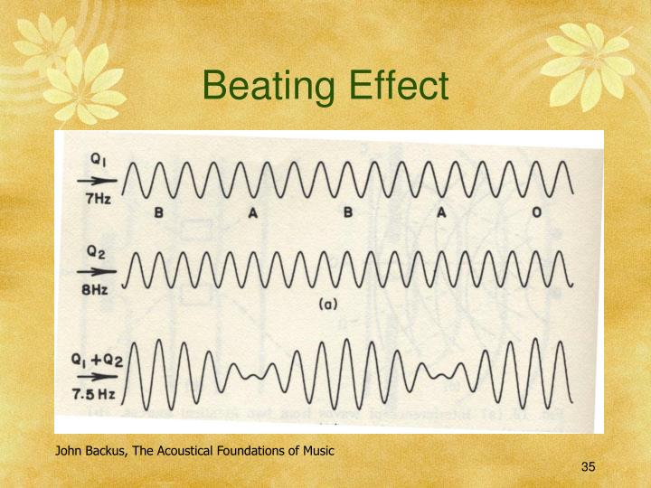 Beating Effect