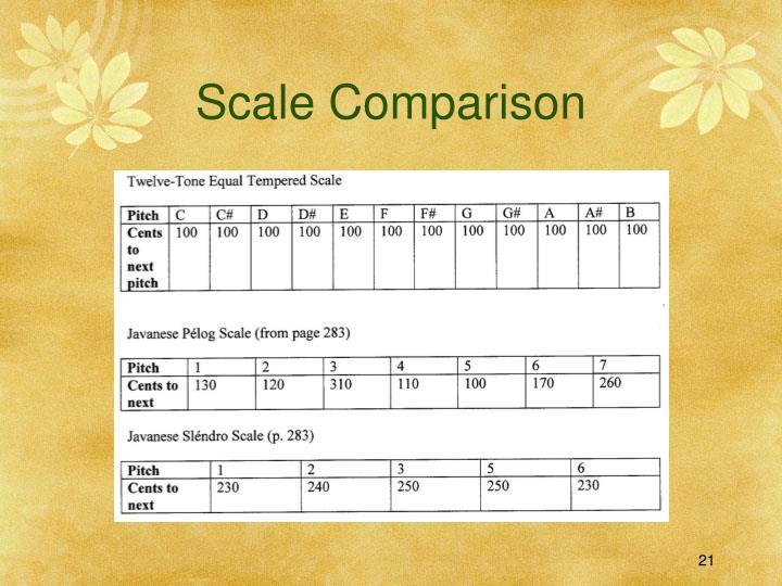 Scale Comparison
