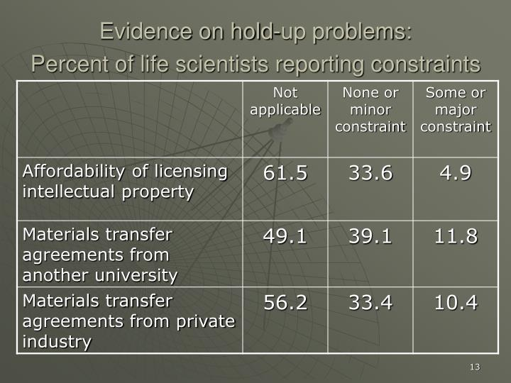 Evidence on hold-up problems: