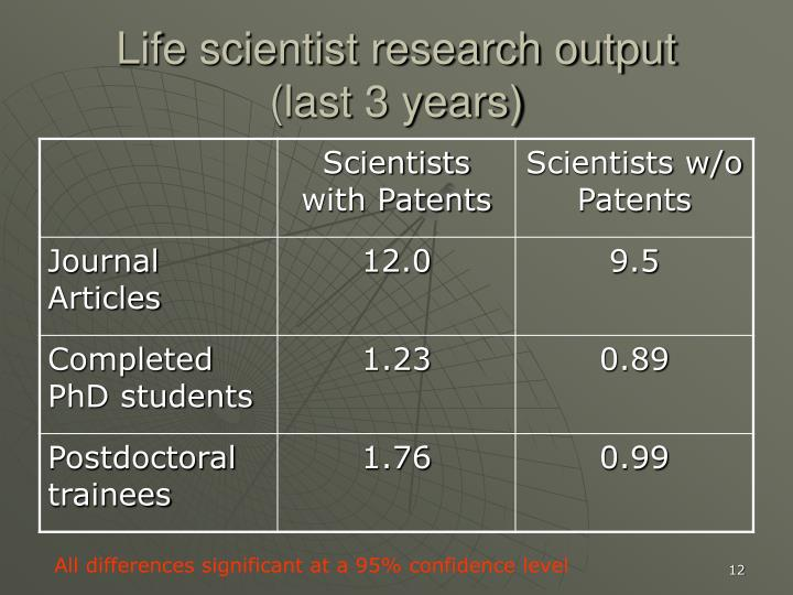 Life scientist research output