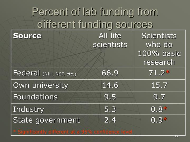 Percent of lab funding from different funding sources