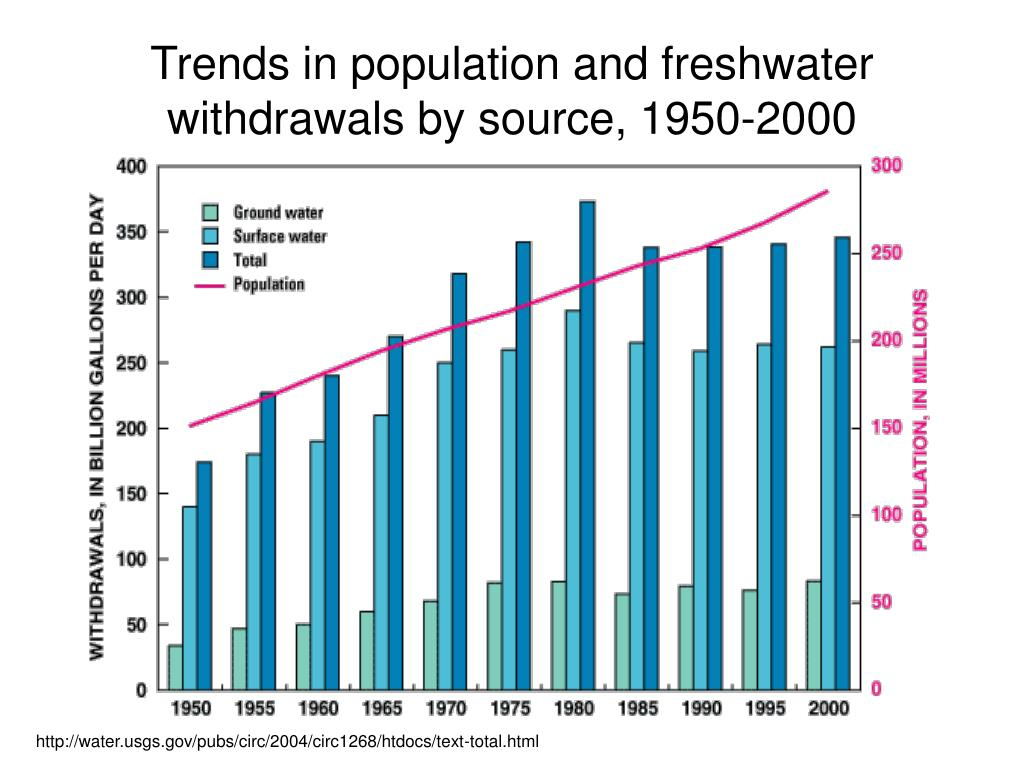 Trends in population and freshwater withdrawals by source, 1950-2000