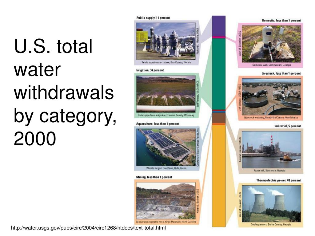 U.S. total water withdrawals by category, 2000
