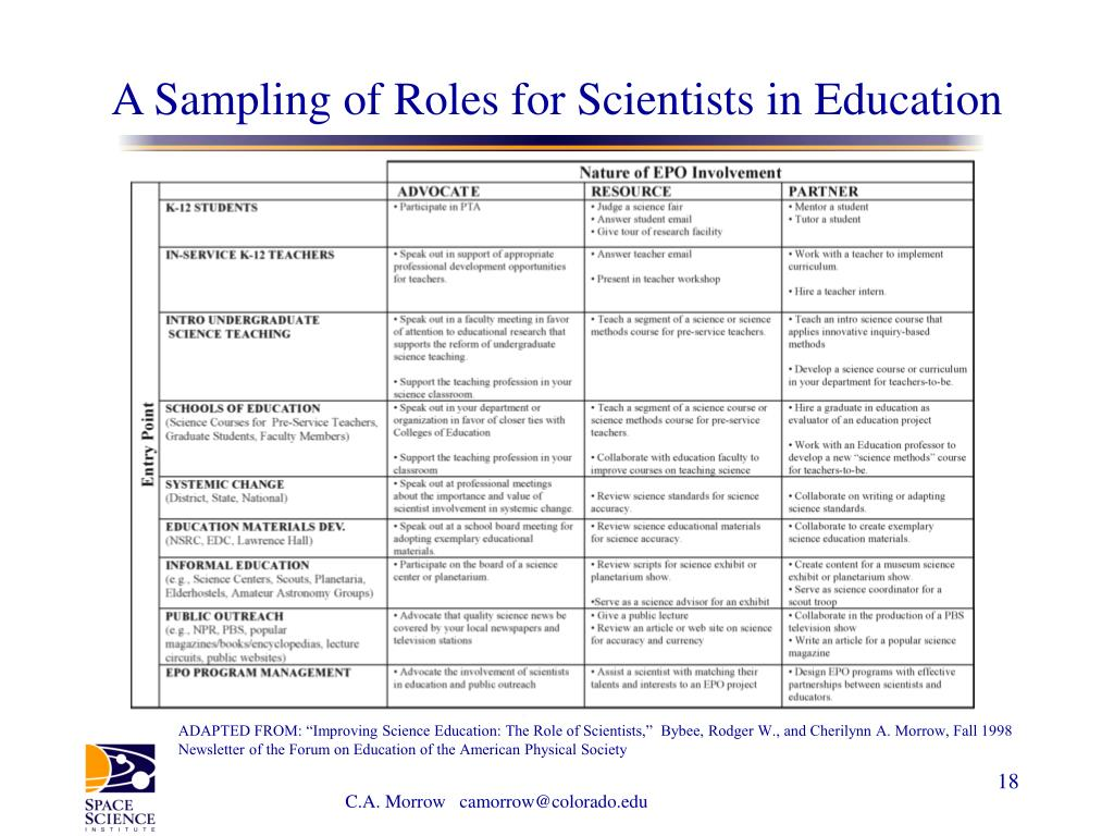 A Sampling of Roles for Scientists in Education
