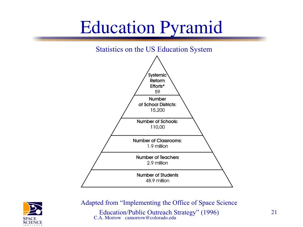 Statistics on the US Education System