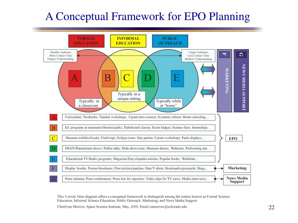 A Conceptual Framework for EPO Planning