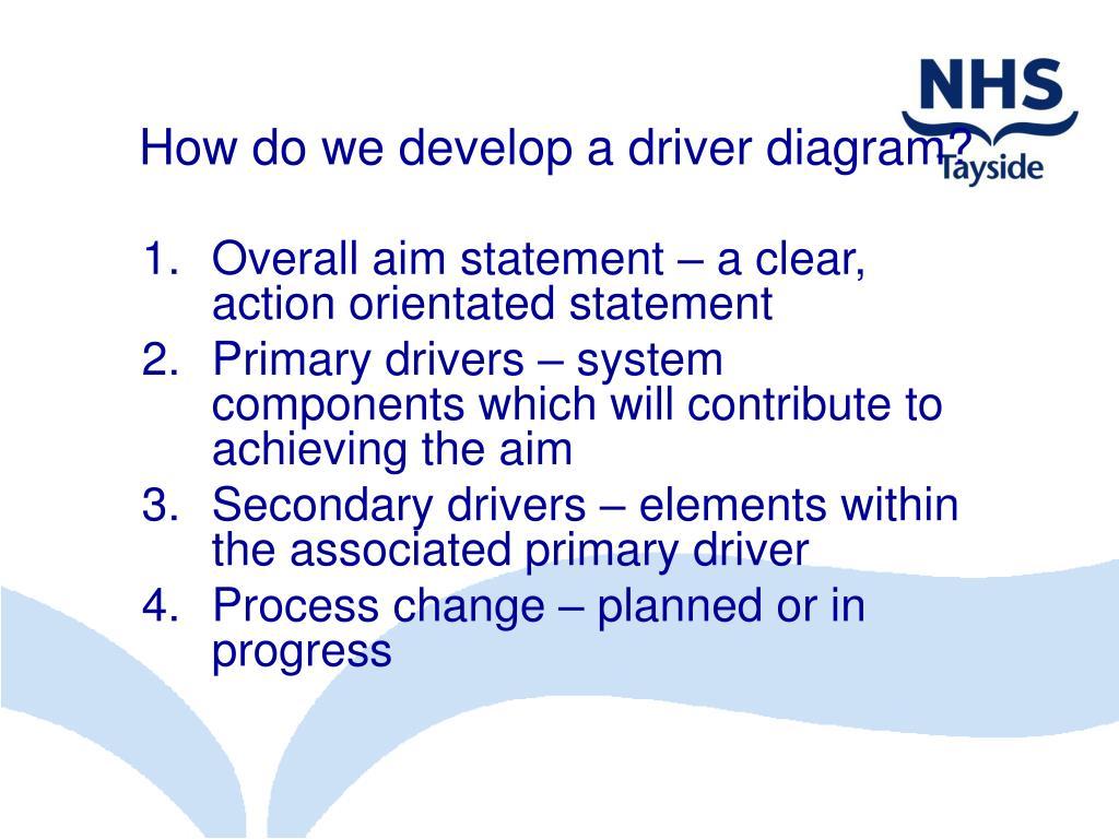 How do we develop a driver diagram?