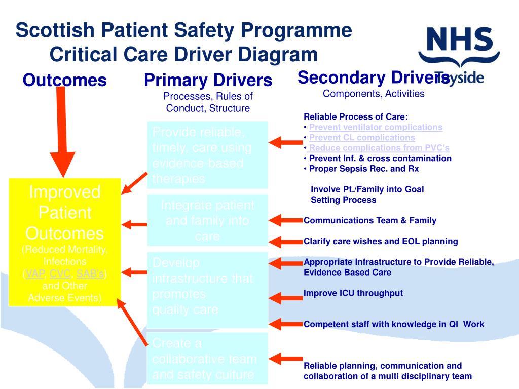 Scottish Patient Safety Programme