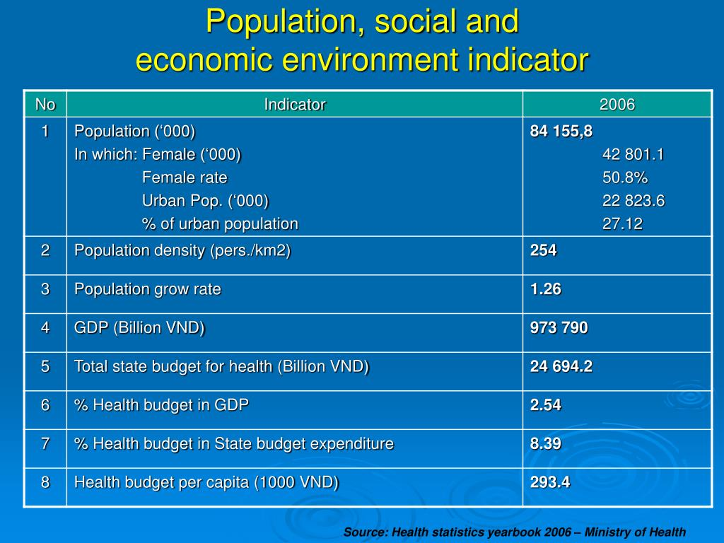 Population, social and