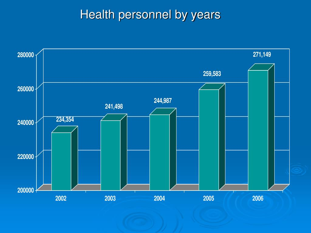 Health personnel by years