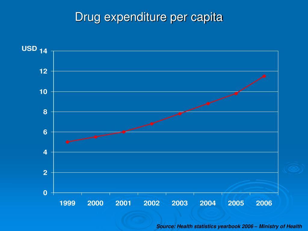 Drug expenditure per capita