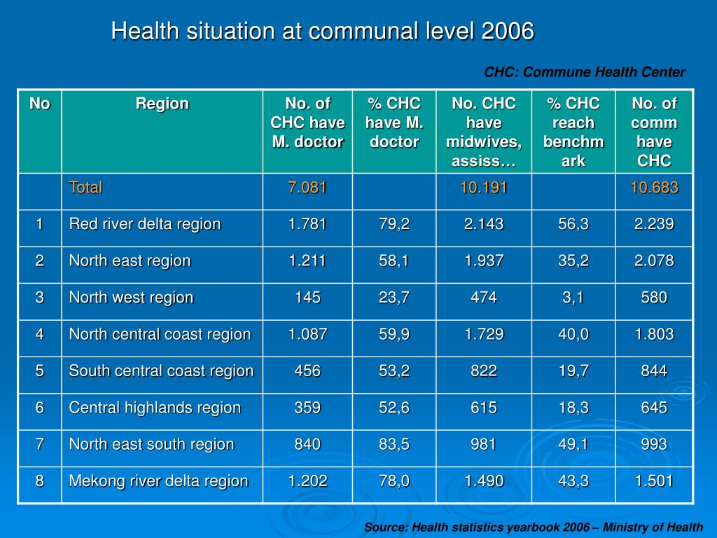 Health situation at communal level 2006