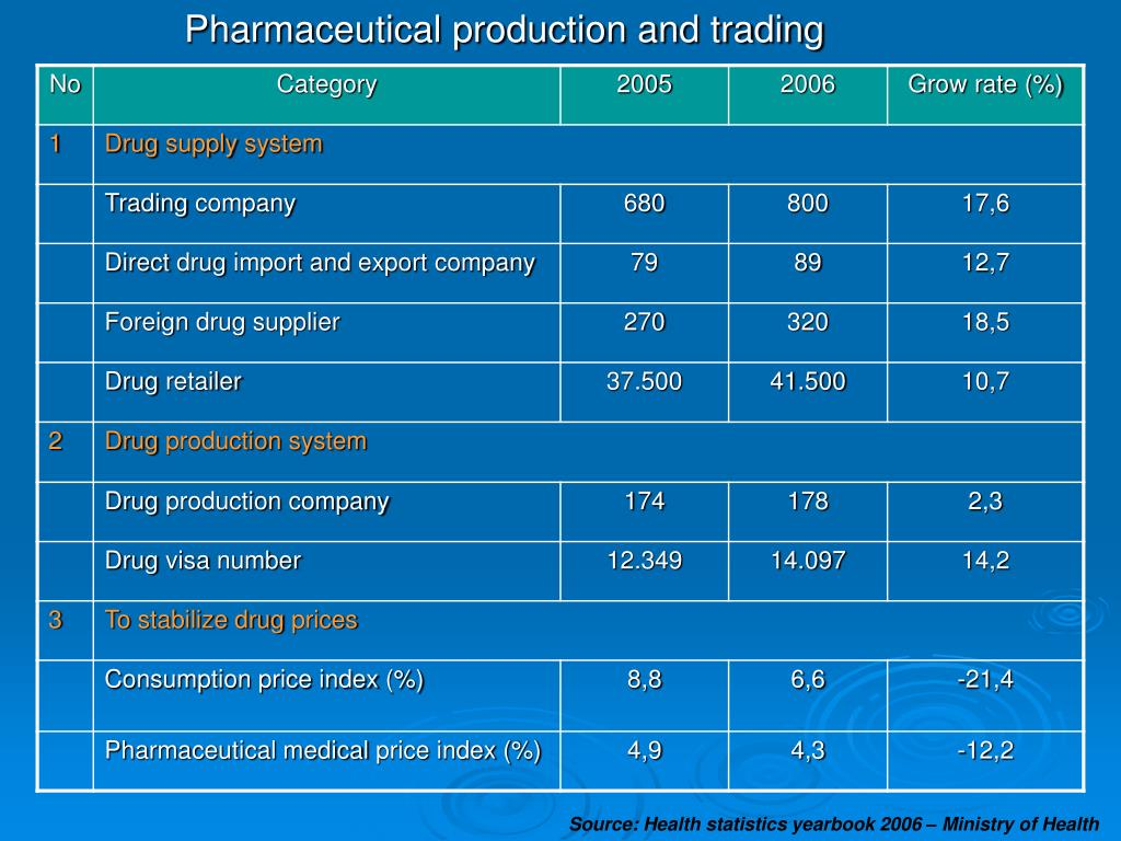 Pharmaceutical production and trading
