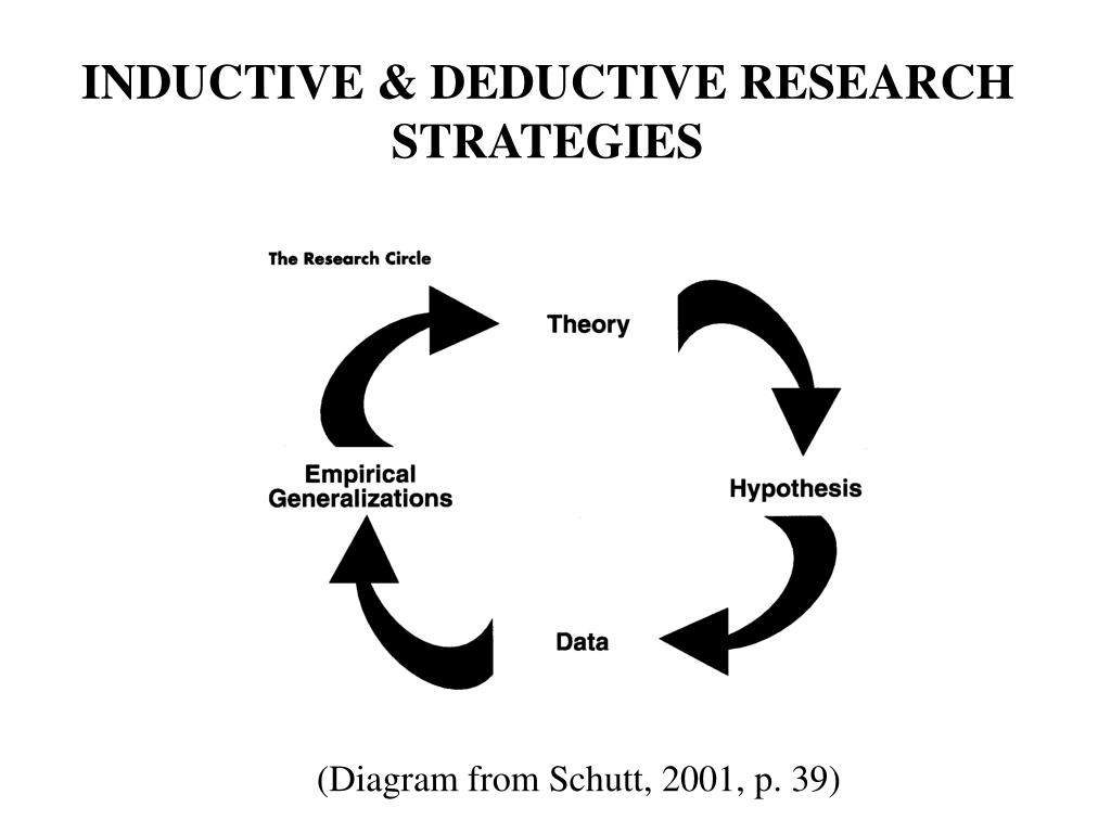 INDUCTIVE & DEDUCTIVE RESEARCH STRATEGIES